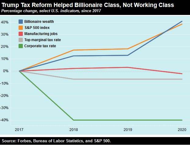 screenshot 2020 10 24 the trump tax reform helped the billionaire class   not the working class   inequality org 1603554153 - The Trump Tax Reform Helped the Billionaire Class—Not the Working Class