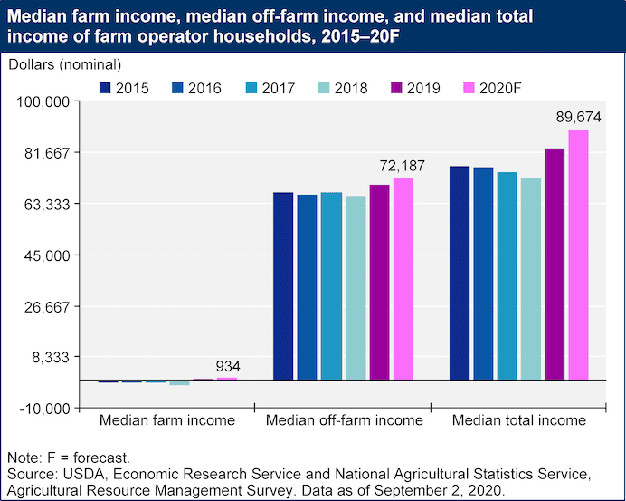 farm income 1605368441 - After Trump's Payouts Are Gone, What Happens to Farmers?