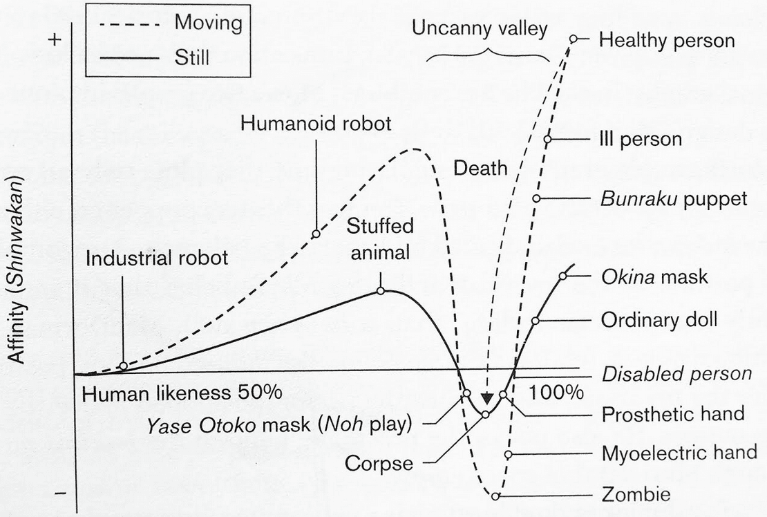 "1607097696 96 1607182915 - No Place for Robots: Reassessing the Bukimi no Tani (""Uncanny Valley"")"